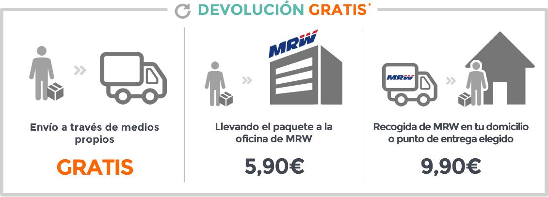 a5adec2a3 www.casaytextil.com entrega pedidos en parte del territorio Español: España  península y Baleares, con condiciones diferentes para cada uno de estos ...